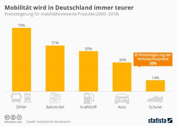 Mobilität im Alltag Infografik - Mobilität wird in Deutschland immer teurer