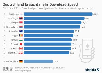 Deutschland braucht mehr Download-Speed