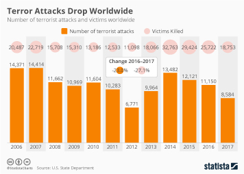 Terror Attacks Drop Worldwide