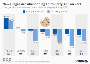 Internet industry in Europe Infographic - News Pages Are Abandoning Third-Party Ad Trackers