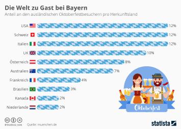 Schweiz Infografik - Die Welt zu Gast bei Bayern