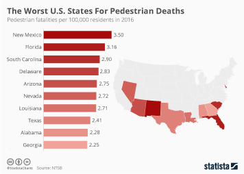 The Worst U.S. States For Pedestrian Deaths