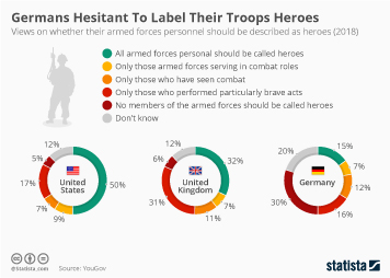 Germany Infographic - Germans Hesitant To Label Their Troops Heroes