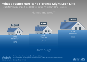Natural disasters in the U.S. Infographic - What a Future Hurricane Florence Might Look Like