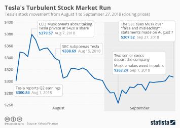 Tesla Infographic - Tesla's Turbulent Stock Market Run