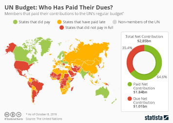 UN Budget: Who Has Paid Their Dues?
