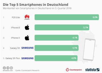 Smartphones Infografik - Die Top 5 Smartphones in Deutschland