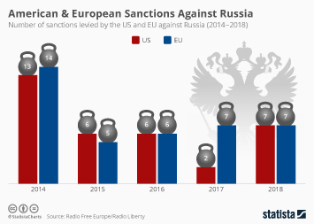 Russia Infographic - American & European Sanctions Against Russia