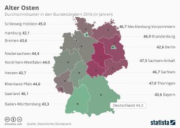 Deutschland Infografik - Alter Osten