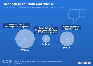 Facebook Infografik - Facebook in der Dauerdatenkrise