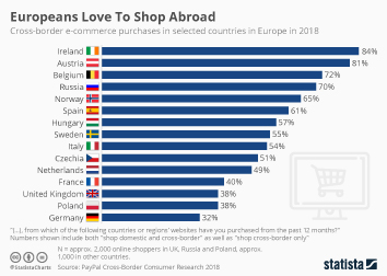 Europeans Love To Shop Abroad