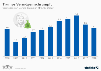 Millionäre, Milliardäre Infografik - Trumps Vermögen schrumpft