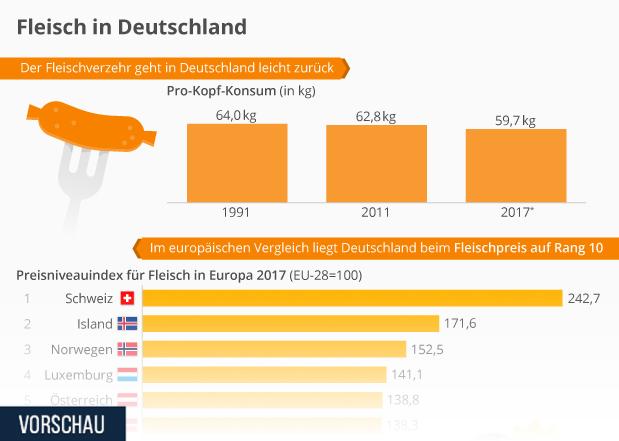 Infografik Fleisch In Deutschland Statista