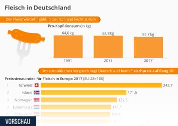 Fleisch Infografik - Fleisch in Deutschland
