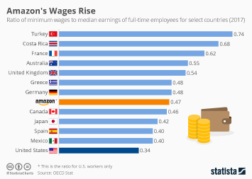 Amazon's Wages Rise, While U.S. Lags Behind