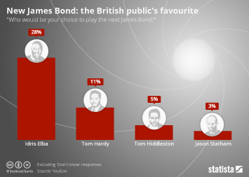 Entertainment industry in Europe Infographic - New James Bond: the British public's favourite