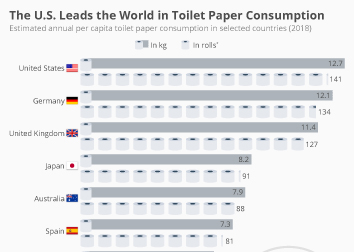 Infographic: The U.S. Leads the World in Toilet Paper Consumption | Statista