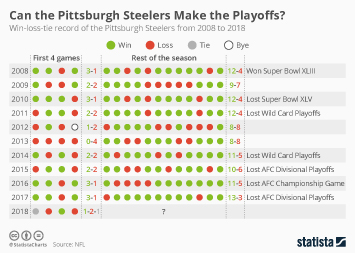National Football League (NFL) Infographic - Can the Pittsburgh Steelers Make the Playoffs?