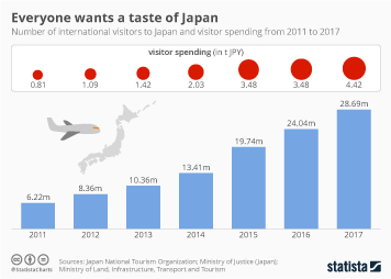 Travel and tourism industry in Japan Infographic - Everyone wants a taste of Japan