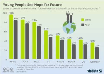 Teenagers Infographic - Young People See Hope for Future