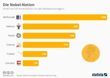 Nobelpreis und Nobelpreisträger Infografik - Die Nobel-Nation
