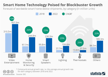 Smart Home Technology Poised for Blockbuster Growth