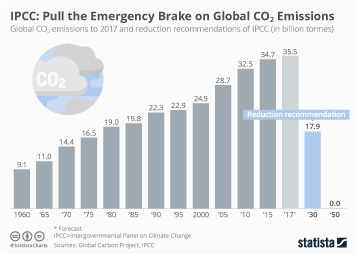 Global Energy Consumption Infographic - IPCC: Pull the Emergency Brake on Global CO2 Emissions
