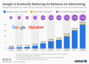 Google Is Gradually Reducing Its Reliance on Advertising