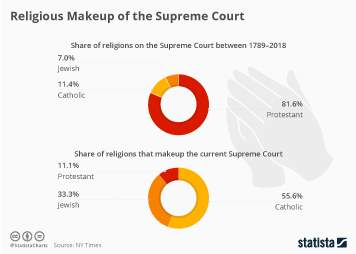 Chart: Votes for Supreme Court Justices | Statista