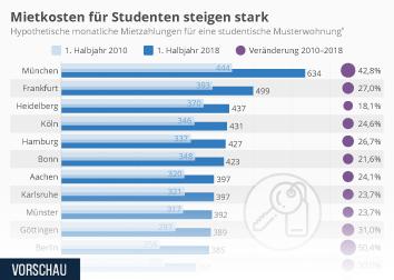 Mietkosten für Studenten steigen stark