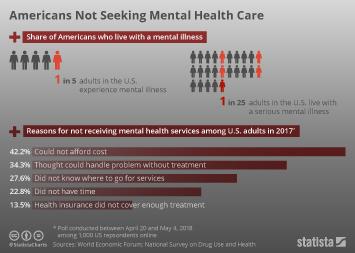 U S Mental Health Issues Statistics Facts Statista