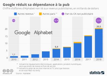 Google Inc. Infographie - Google réduit sa dépendance à la pub