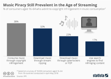 Media Piracy Infographic - Music Piracy Still Prevalent in the Age of Streaming