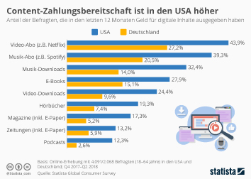 E-Paper Infografik - Content-Zahlungsbereitschaft ist in den USA höher