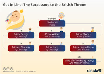 The British Royal Family Infographic - Get In Line: The Successors to the British Throne