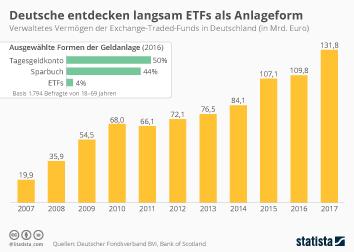 Deutsche entdecken langsam ETFs als Anlageform