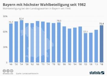 Landtagswahl in Bayern Infografik - Bayern mit höchster Wahlbeteiligung seit 1982