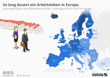 Umwelt Infografik - So lang dauert ein Arbeitsleben in Europa