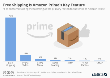 b38c44eeab9e4 Chart: Free Shipping Is Amazon Prime's Key Feature | Statista