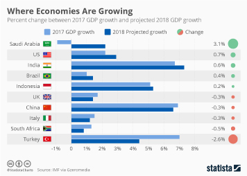Global economy Infographic - Where Economies Are Growing
