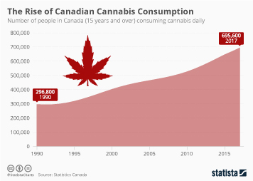 Canada Infographic - The Rise of Canadian Cannabis Consumption