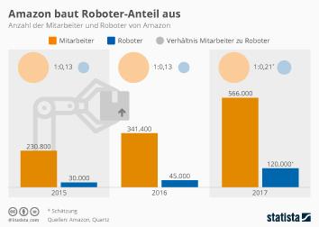 Logistikunternehmen Infografik - Amazon baut Roboter-Anteil aus