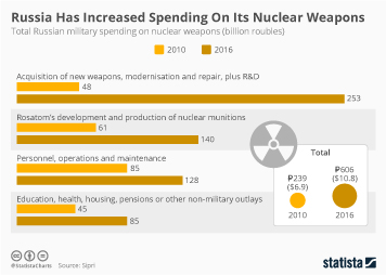 Russia Has Increased Spending On Its Nuclear Weapons