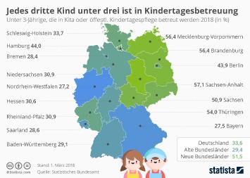 Kinder Infografik - Jedes dritte Kind unter drei ist in Kindertagesbetreuung