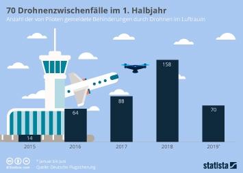 Luftverkehr Infografik - Drohnen bedrohen zunehmend die Flugsicherheit