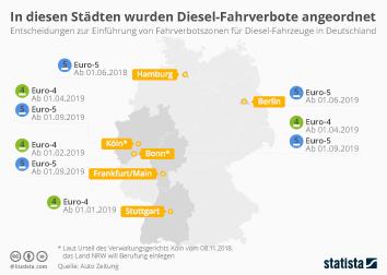 Dieselfahrzeuge Infografik - In diesen Städten wurden Diesel-Fahrverbote angeordnet