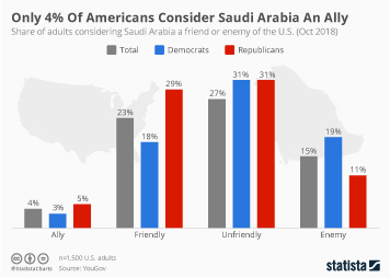 15820_n chart only 4% of americans consider saudi arabia an ally statista