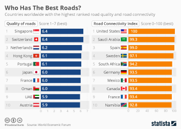 Transportation industry in Italy  Infographic - Who Has The Best Roads?