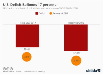 U.S. government tax revenue Infographic - U.S. Deficit Balloons 17 Percent
