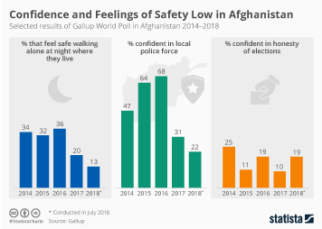 Confidence and Feelings of Safety Low in Afghanistan